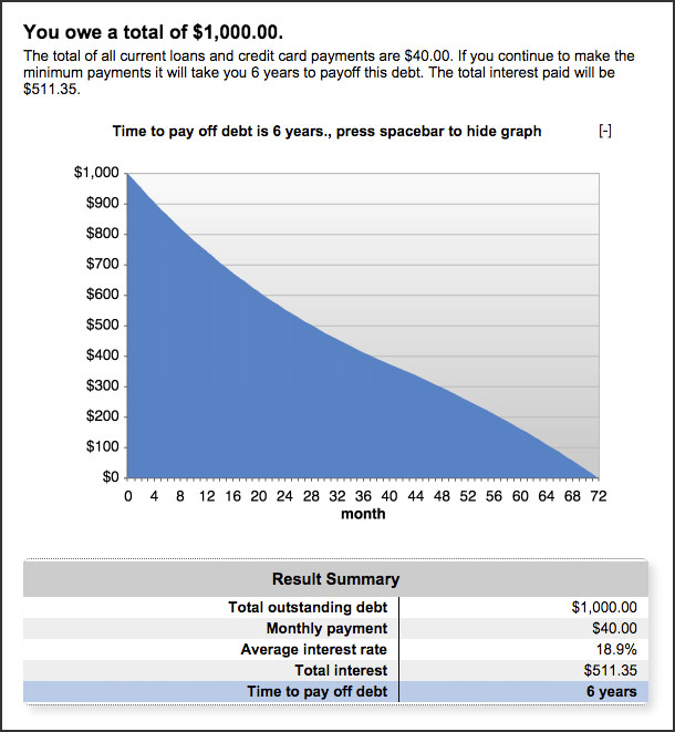 BankRate.com's Debt Calculator