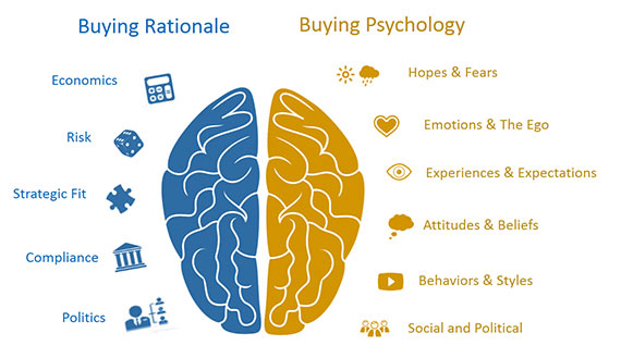 Buying Rationale vs Buying Pshychology