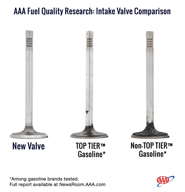 AAA Fuel Quality Research