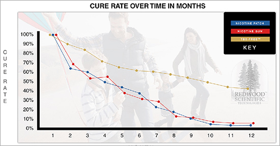 TBX Free Cure Rate