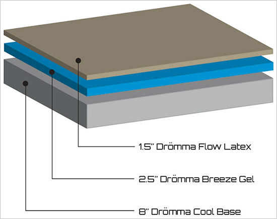 The Dromma Bed Layers