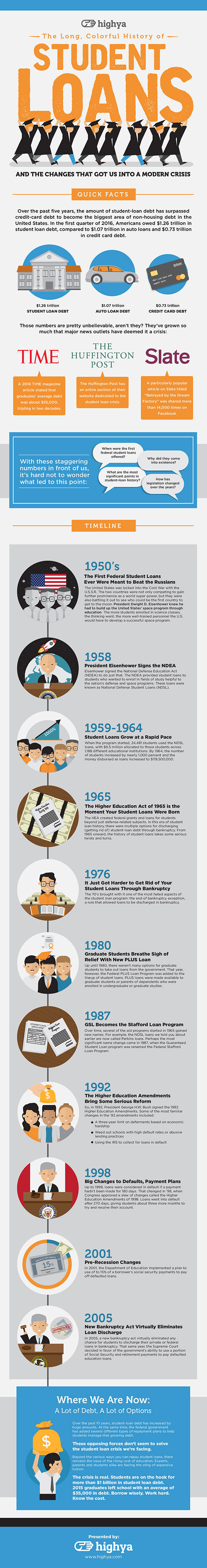 The Long, Colorful History of Student Loans - Infographic