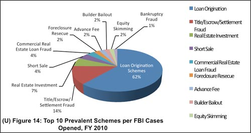 Loan Scam Pie Chart