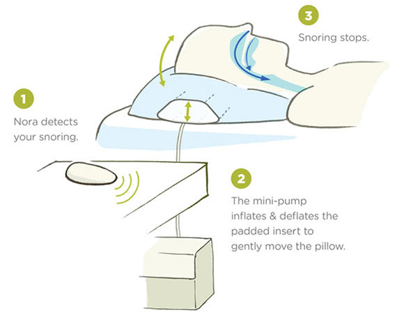Nora Snoring Solution Pillow Insert