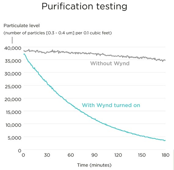 Wynd's purification testing graph